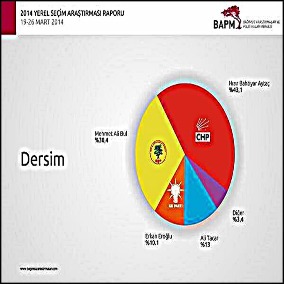 dersim-anket