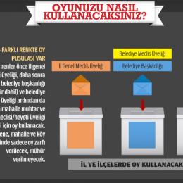 Oy Kullanırken Dikkat Etmeniz Gerekenler