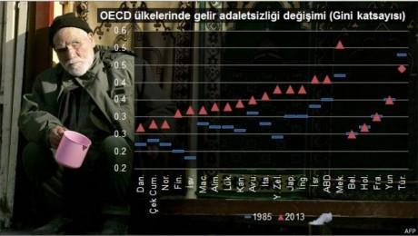 OECD: Türkiye Gelir Eşitsizliğinde Üçüncü